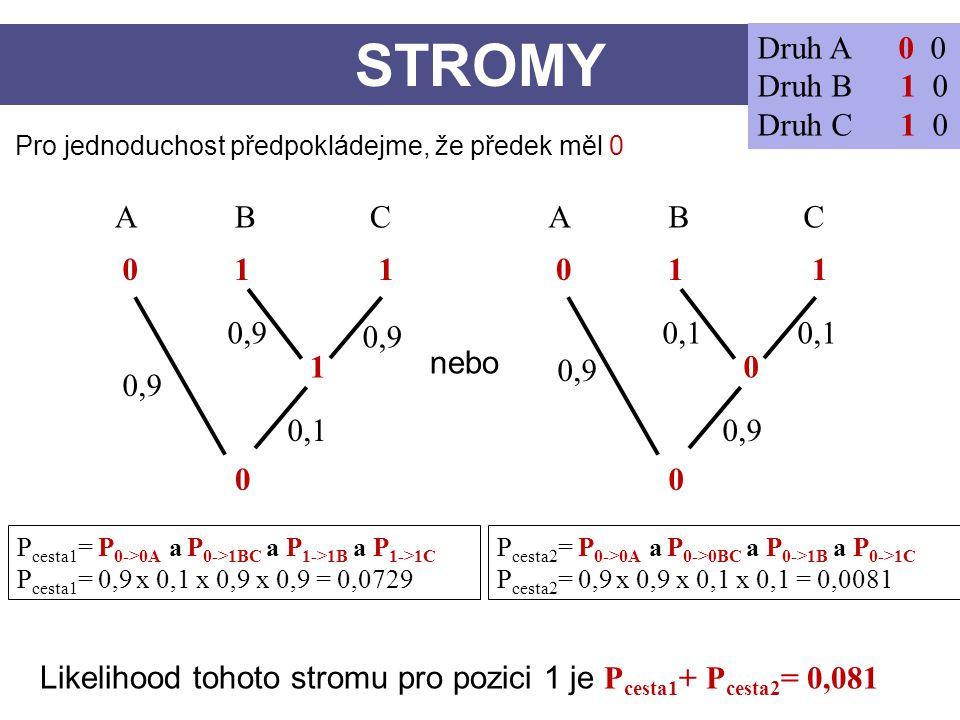 STROMY Druh A 0 0 Druh B 1 0 Druh C 1 0 CBA 0 1 1 0 1 CBA 0 0 Pro jednoduchost předpokládejme, že předek měl 0 nebo 0,9 0,1 0,9 0,1 0,9 P cesta1 = P 0