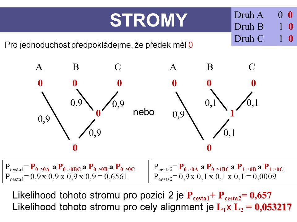 STROMY Druh A 0 0 Druh B 1 0 Druh C 1 0 CBA 0 0 0 0 0 CBA 0 1 Pro jednoduchost předpokládejme, že předek měl 0 nebo 0,9 0,1 0,9 0,1 P cesta1 = P 0->0A