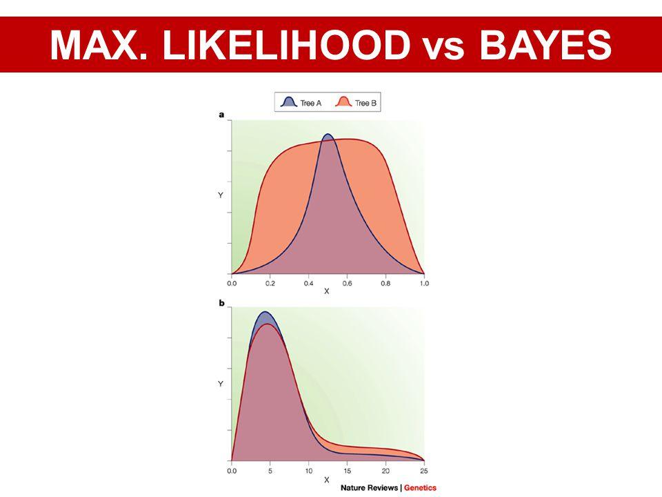 MAX. LIKELIHOOD vs BAYES