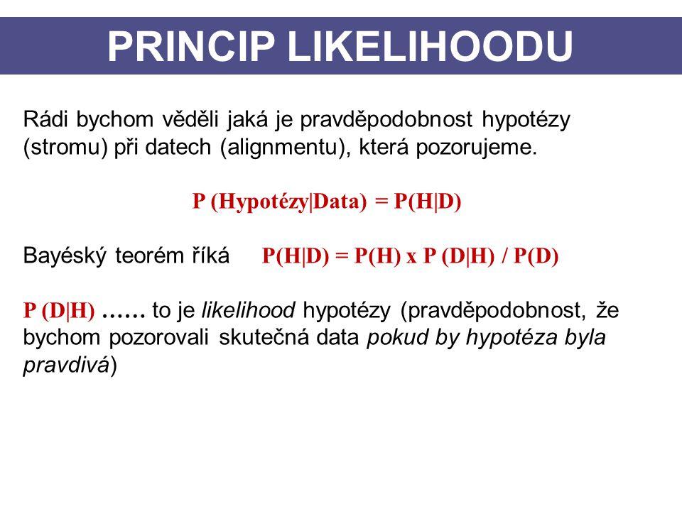 PRINCIP LIKELIHOODU Rádi bychom věděli jaká je pravděpodobnost hypotézy (stromu) při datech (alignmentu), která pozorujeme. P (Hypotézy|Data) = P(H|D)