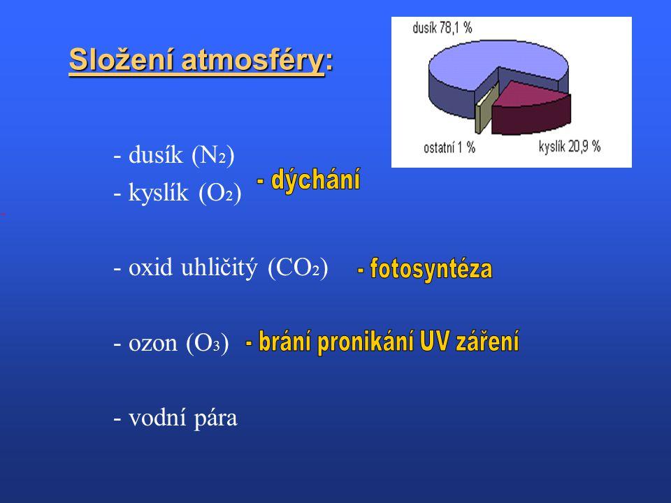 Složení atmosféry: - dusík (N 2 ) - kyslík (O 2 ) - oxid uhličitý (CO 2 ) - ozon (O 3 ) - vodní pára