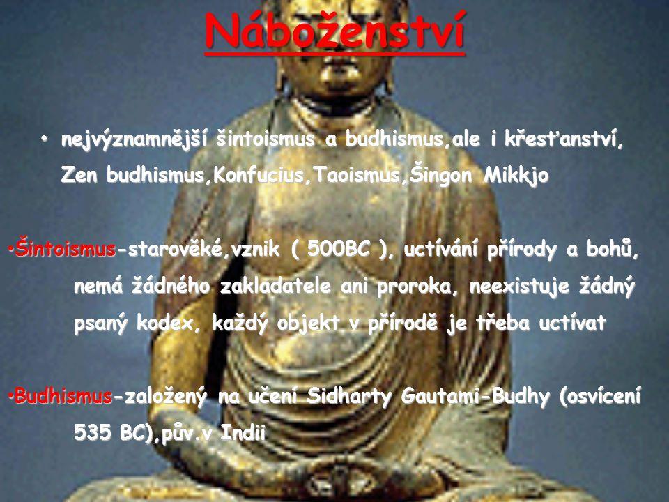 Náboženství nejvýznamnější šintoismus a budhismus,ale i křesťanství, nejvýznamnější šintoismus a budhismus,ale i křesťanství, Zen budhismus,Konfucius,Taoismus,Šingon Mikkjo Šintoismus-starověké,vznik ( 500BC ), uctívání přírody a bohů, nemá žádného zakladatele ani proroka, neexistuje žádný psaný kodex, každý objekt v přírodě je třeba uctívat Šintoismus-starověké,vznik ( 500BC ), uctívání přírody a bohů, nemá žádného zakladatele ani proroka, neexistuje žádný psaný kodex, každý objekt v přírodě je třeba uctívat Budhismus-založený na učení Sidharty Gautami-Budhy (osvícení 535 BC),pův.v Indii Budhismus-založený na učení Sidharty Gautami-Budhy (osvícení 535 BC),pův.v Indii
