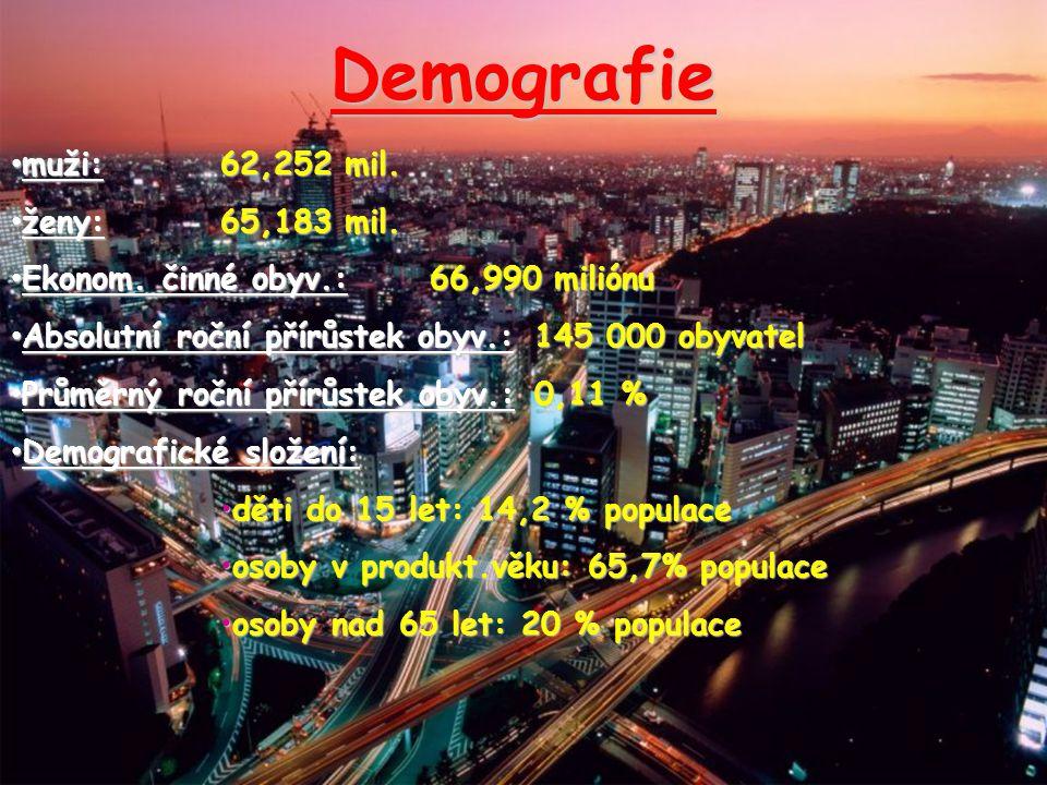 Demografie muži: 62,252 mil.muži: 62,252 mil. ženy: 65,183 mil.