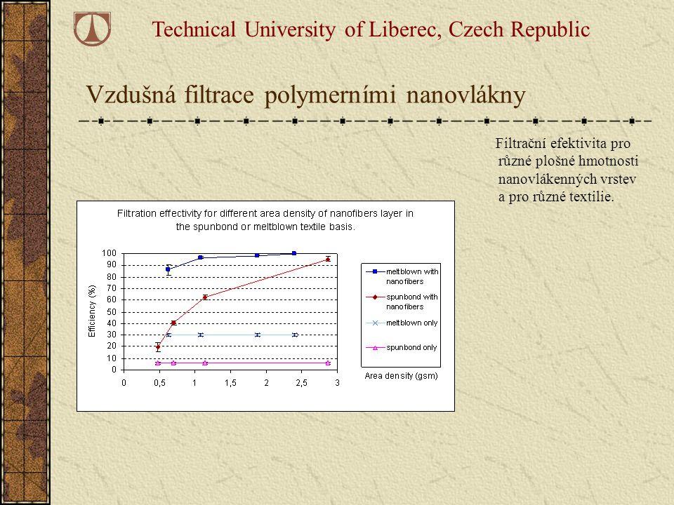 Vzdušná filtrace polymerními nanovlákny Filtrační efektivita pro různé plošné hmotnosti nanovlákenných vrstev a pro různé textilie. Technical Universi