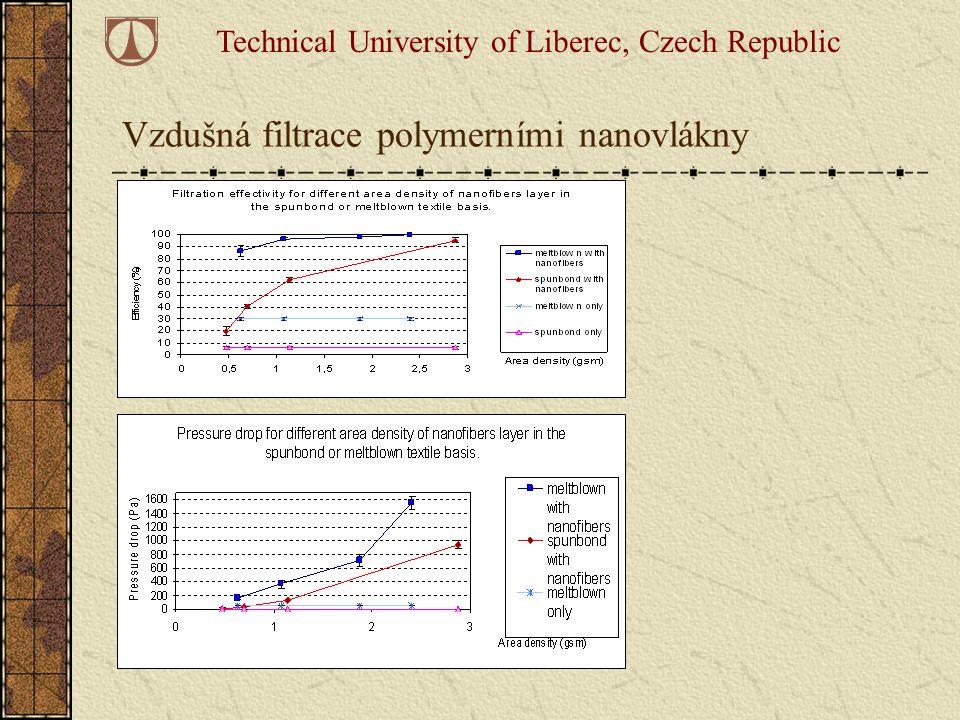 Technical University of Liberec, Czech Republic Vzdušná filtrace polymerními nanovlákny