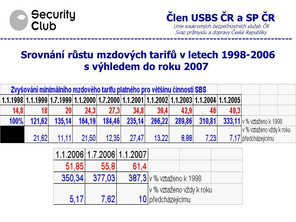 Člen USBS ČR a SP ČR Unie soukromých bezpečnostních služeb ČR Svaz průmyslu a dopravy České Republiky --------------------------------------------------------------------------------- Srovnání růstu mzdových tarifů v letech 1998-2006 s výhledem do roku 2007