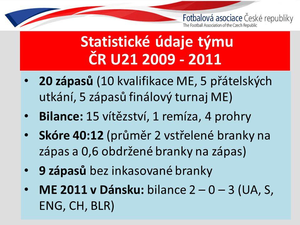 Statistické údaje týmu ČR U21 2009 - 2011 20 zápasů (10 kvalifikace ME, 5 přátelských utkání, 5 zápasů finálový turnaj ME) Bilance: 15 vítězství, 1 re