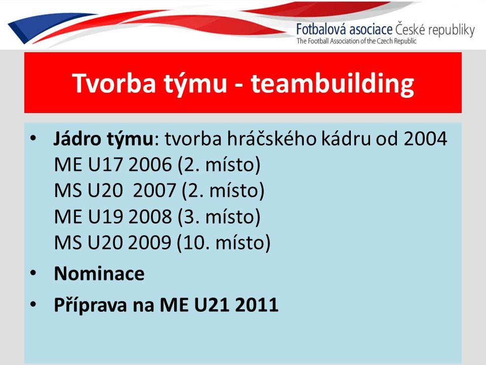 Tvorba týmu - teambuilding Jádro týmu: tvorba hráčského kádru od 2004 ME U17 2006 (2. místo) MS U20 2007 (2. místo) ME U19 2008 (3. místo) MS U20 2009