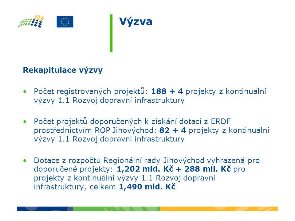 Výzva Rekapitulace výzvy Počet registrovaných projektů: 188 + 4 projekty z kontinuální výzvy 1.1 Rozvoj dopravní infrastruktury Počet projektů doporuč