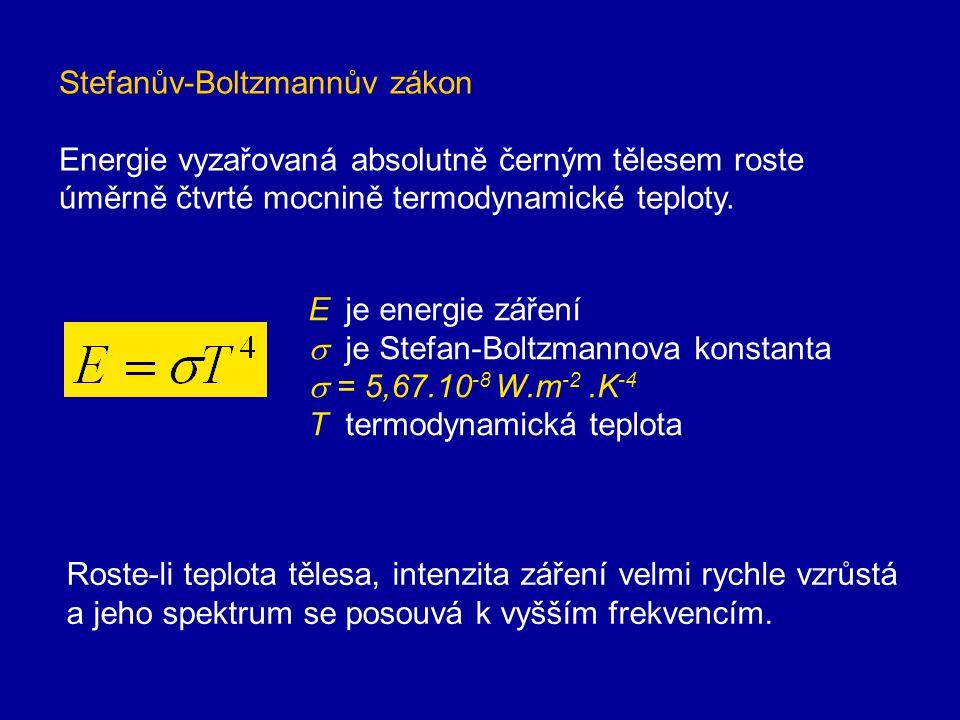 Wienův posunovací zákon S rostoucí teplotou zářiče se posouvá maximální hodnota spektrální hustoty zářivého toku ke kratším vlnovým délkám. b =2,9.10