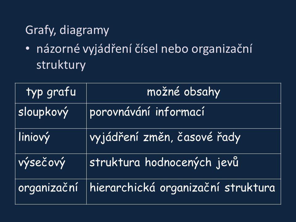 Grafy, diagramy názorné vyjádření čísel nebo organizační struktury typ grafumožné obsahy sloupkovýporovnávání informací liniovývyjádření změn, časové řady výsečovýstruktura hodnocených jevů organizačníhierarchická organizační struktura