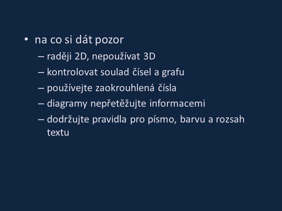 na co si dát pozor – raději 2D, nepoužívat 3D – kontrolovat soulad čísel a grafu – používejte zaokrouhlená čísla – diagramy nepřetěžujte informacemi – dodržujte pravidla pro písmo, barvu a rozsah textu