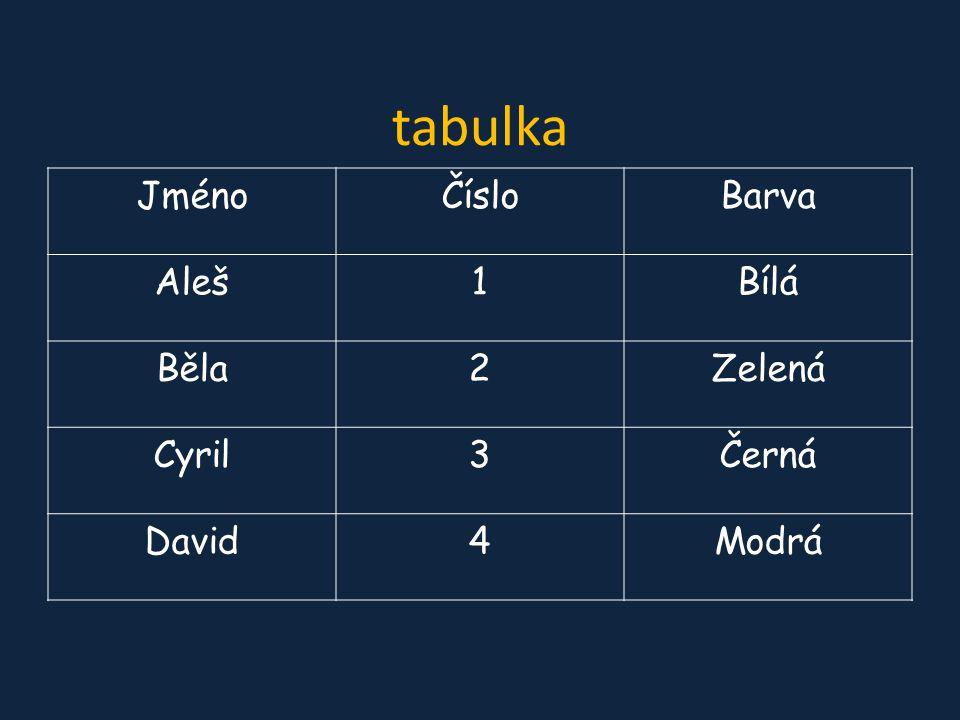 tabulka JménoČísloBarva Aleš1Bílá Běla2Zelená Cyril3Černá David4Modrá