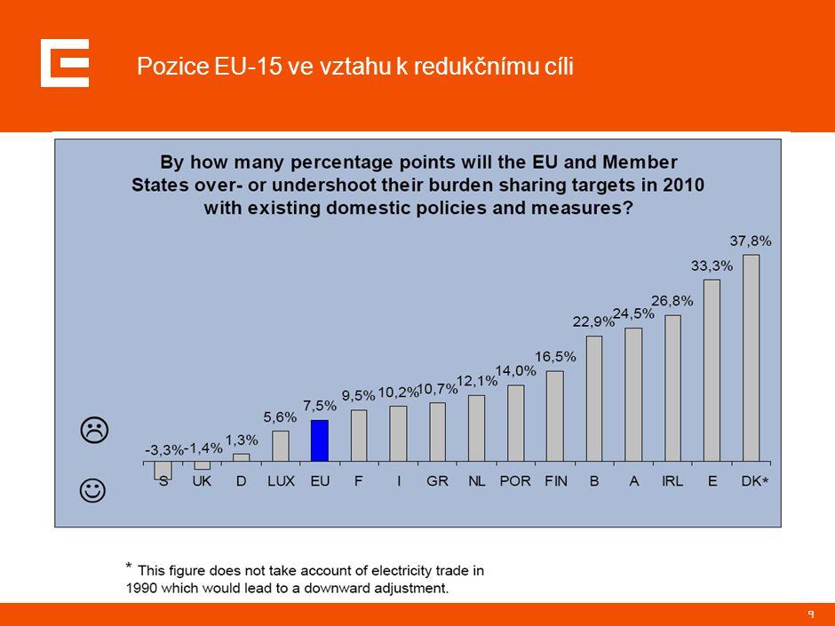 9 Pozice EU-15 ve vztahu k redukčnímu cíli