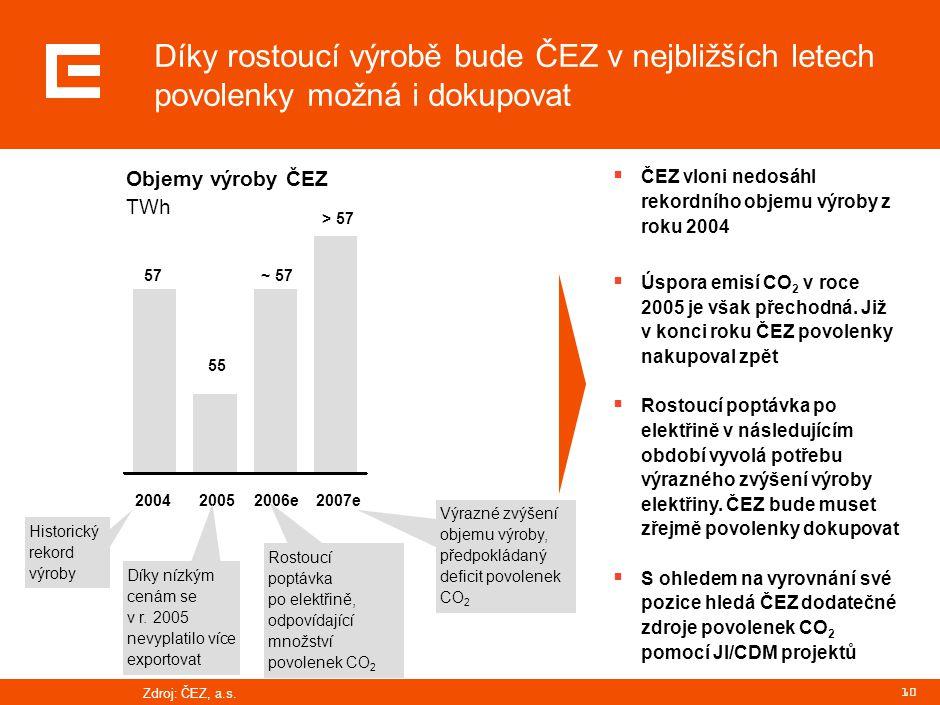 10 Díky rostoucí výrobě bude ČEZ v nejbližších letech povolenky možná i dokupovat Objemy výroby ČEZ TWh  ČEZ vloni nedosáhl rekordního objemu výroby