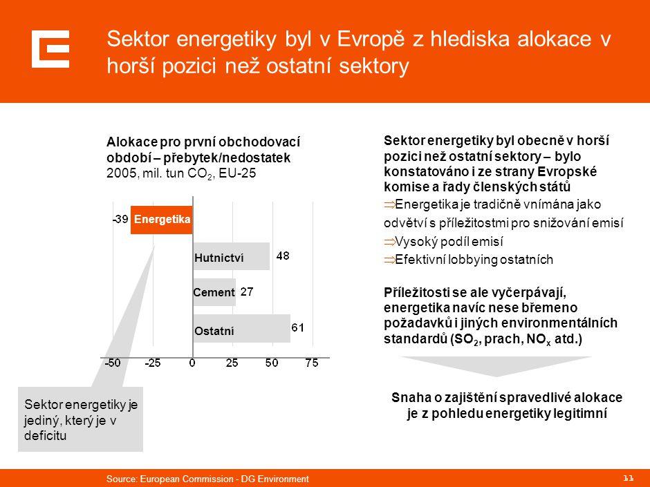 11 Sektor energetiky je jediný, který je v deficitu Sektor energetiky byl v Evropě z hlediska alokace v horší pozici než ostatní sektory Alokace pro p