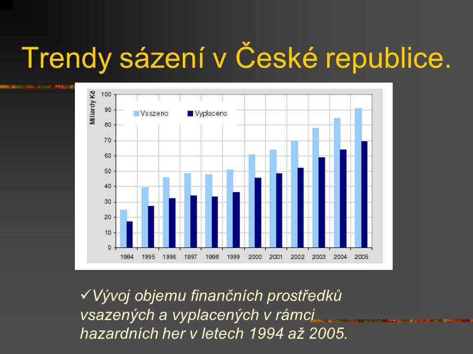 Trendy sázení v České republice.