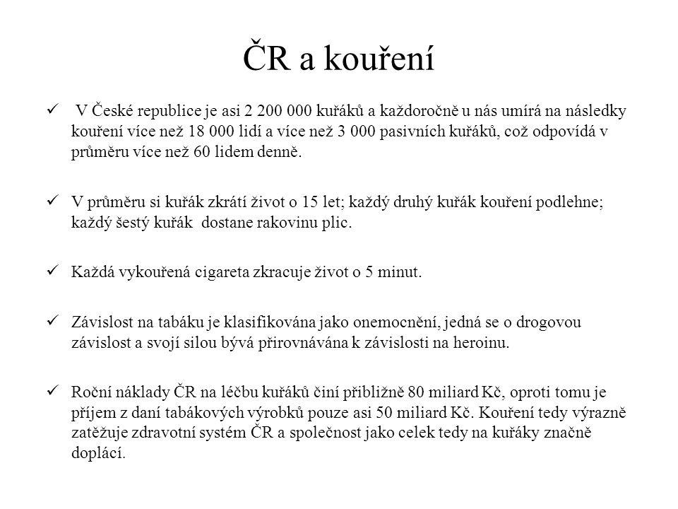 ČR a kouření V České republice je asi 2 200 000 kuřáků a každoročně u nás umírá na následky kouření více než 18 000 lidí a více než 3 000 pasivních kuřáků, což odpovídá v průměru více než 60 lidem denně.