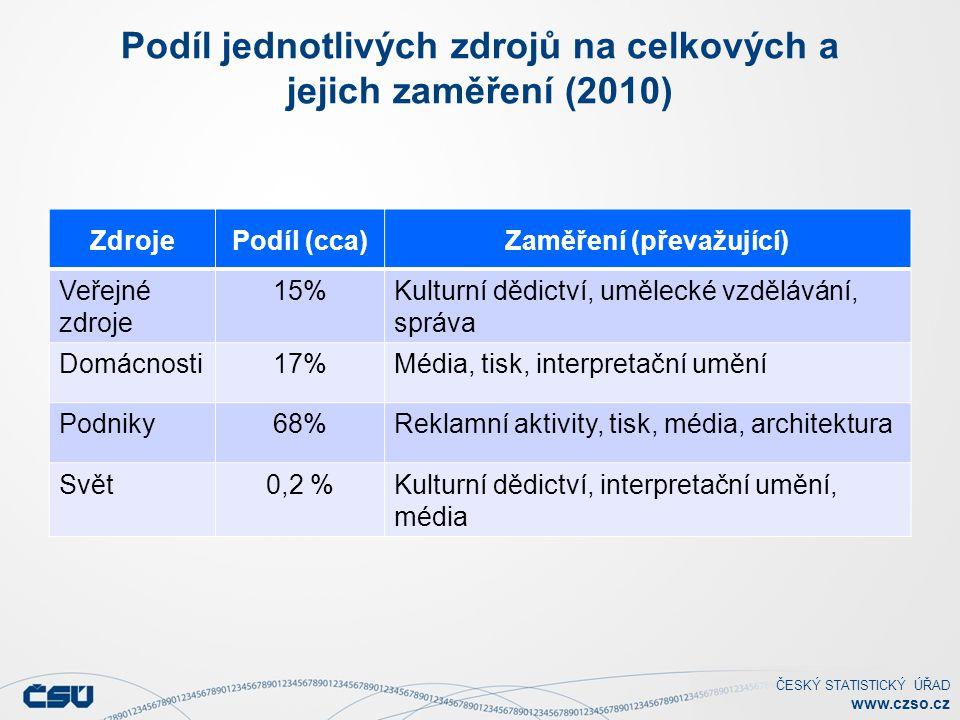 ČESKÝ STATISTICKÝ ÚŘAD www.czso.cz Podíl jednotlivých zdrojů na celkových a jejich zaměření (2010) ZdrojePodíl (cca)Zaměření (převažující) Veřejné zdroje 15%Kulturní dědictví, umělecké vzdělávání, správa Domácnosti17%Média, tisk, interpretační umění Podniky68%Reklamní aktivity, tisk, média, architektura Svět0,2 %Kulturní dědictví, interpretační umění, média