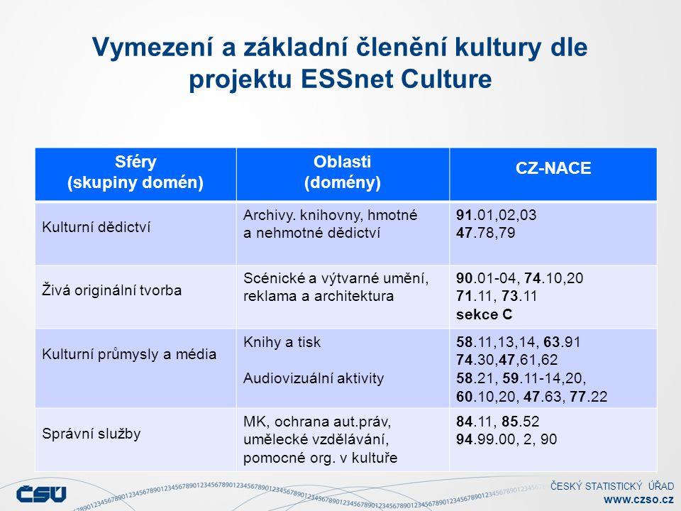 ČESKÝ STATISTICKÝ ÚŘAD www.czso.cz Vymezení a základní členění kultury dle projektu ESSnet Culture Sféry (skupiny domén) Oblasti (domény) CZ-NACE Kult