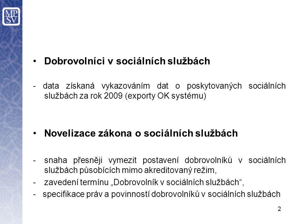 """2 Dobrovolníci v sociálních službách - data získaná vykazováním dat o poskytovaných sociálních službách za rok 2009 (exporty OK systému) Novelizace zákona o sociálních službách -snaha přesněji vymezit postavení dobrovolníků v sociálních službách působících mimo akreditovaný režim, -zavedení termínu """"Dobrovolník v sociálních službách , - specifikace práv a povinností dobrovolníků v sociálních službách"""