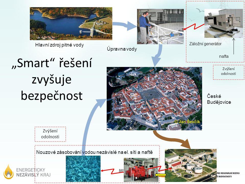 Hlavní zdroj pitné vody České Budějovice Úpravna vody Nouzové zásobování vodou nezávislé na el.