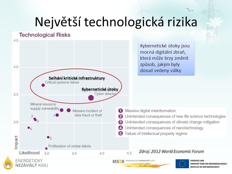 Největší technologická rizika Kybernetické útoky jsou mocná digitální zbraň, která může brzy změnit způsob, jakým byly dosud vedeny války Selhání kritické infrastruktury Kybernetické útoky Zdroj: 2012 World Economic Forum