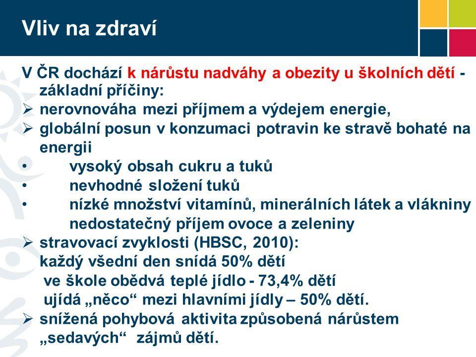 Vliv na zdraví V ČR dochází k nárůstu nadváhy a obezity u školních dětí - základní příčiny:  nerovnováha mezi příjmem a výdejem energie,  globální p