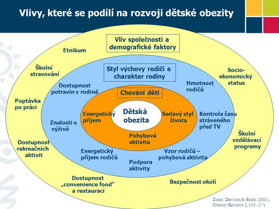 Dětská obezita Chování dětí Energetický příjem Sedavý styl života Pohybová aktivita Znalosti o výživě Styl výchovy rodiči a charakter rodiny Dostupnos