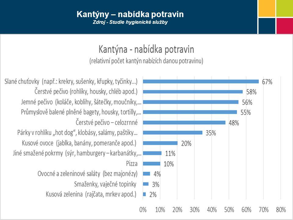 Kantýny – nabídka potravin Zdroj - Studie hygienické služby