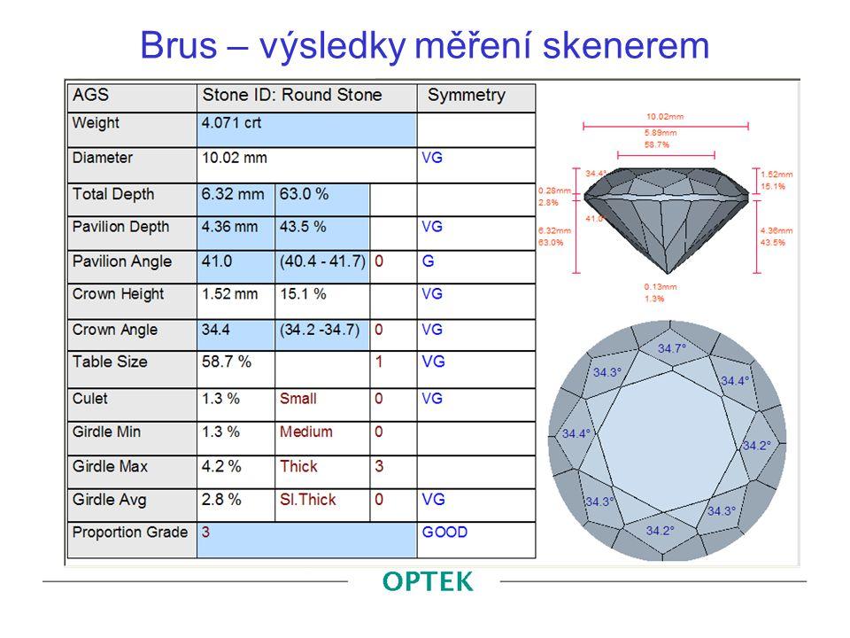 Brus – výsledky měření skenerem