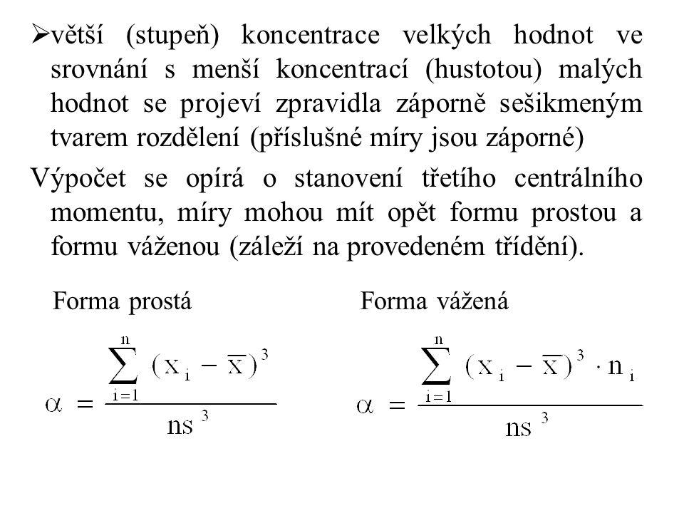 větší (stupeň) koncentrace velkých hodnot ve srovnání s menší koncentrací (hustotou) malých hodnot se projeví zpravidla záporně sešikmeným tvarem rozdělení (příslušné míry jsou záporné) Výpočet se opírá o stanovení třetího centrálního momentu, míry mohou mít opět formu prostou a formu váženou (záleží na provedeném třídění).