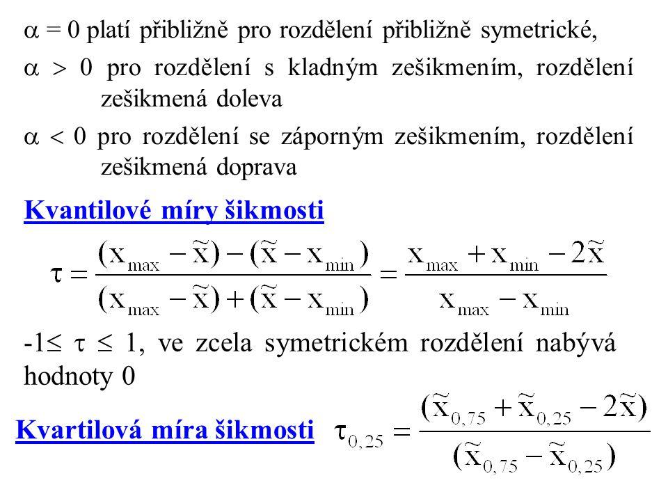 Kvantilové míry šikmosti -1    1, ve zcela symetrickém rozdělení nabývá hodnoty 0  = 0 platí přibližně pro rozdělení přibližně symetrické,   0 pro rozdělení s kladným zešikmením, rozdělení zešikmená doleva   0 pro rozdělení se záporným zešikmením, rozdělení zešikmená doprava Kvartilová míra šikmosti