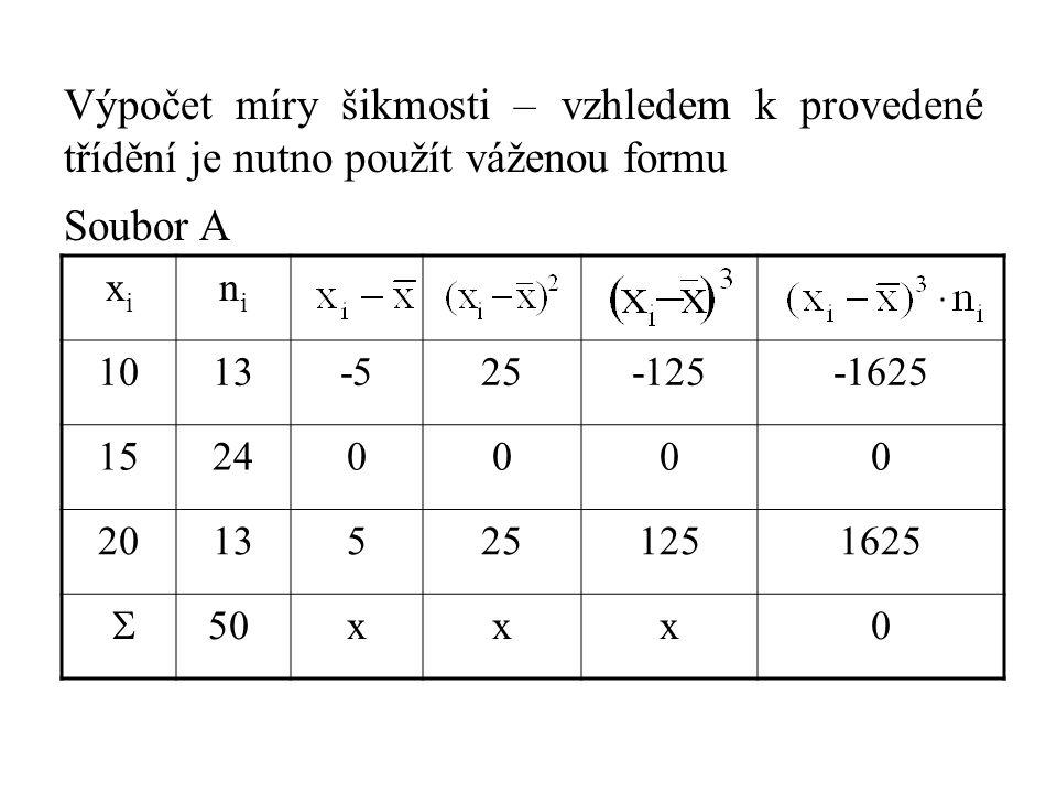 Výpočet míry šikmosti – vzhledem k provedené třídění je nutno použít váženou formu Soubor A xixi nini 1013-525-125-1625 15240000 20135251251625  50 xxx0