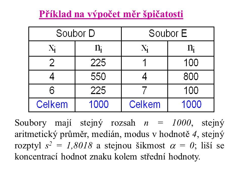 Příklad na výpočet měr špičatosti Soubory mají stejný rozsah n = 1000, stejný aritmetický průměr, medián, modus v hodnotě 4, stejný rozptyl s 2 = 1,8018 a stejnou šikmost  = 0; liší se koncentrací hodnot znaku kolem střední hodnoty.