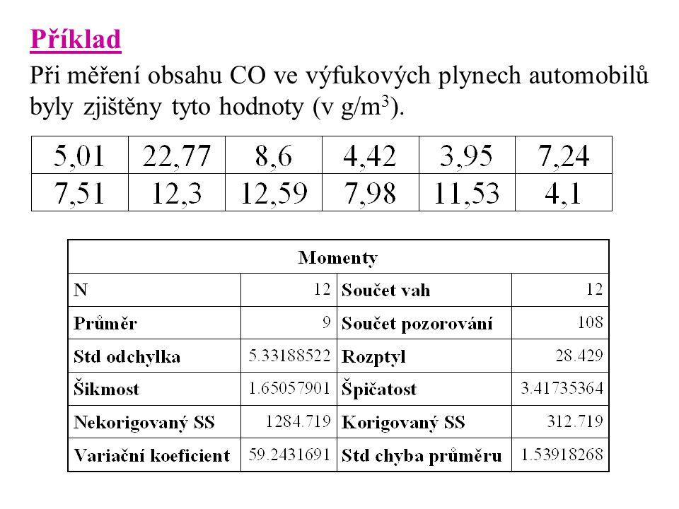 Příklad Při měření obsahu CO ve výfukových plynech automobilů byly zjištěny tyto hodnoty (v g/m 3 ).