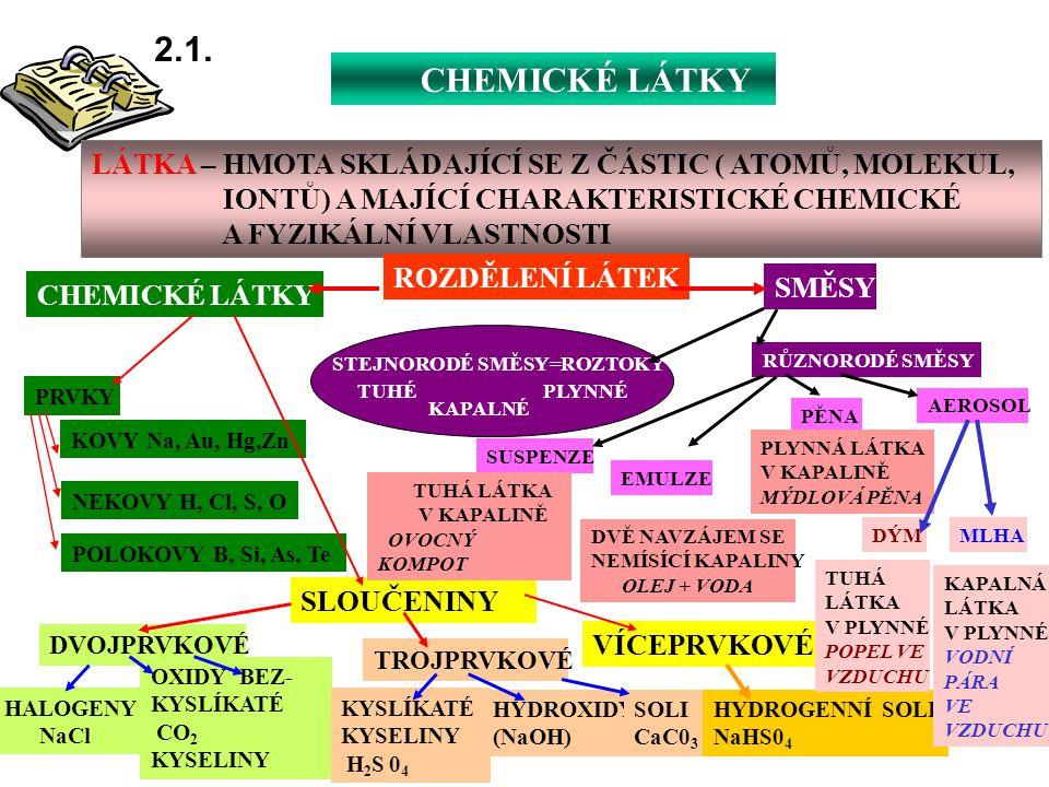 CHEMICKÉ LÁTKY 2.1. LÁTKA – HMOTA SKLÁDAJÍCÍ SE Z ČÁSTIC ( ATOMŮ, MOLEKUL, IONTŮ) A MAJÍCÍ CHARAKTERISTICKÉ CHEMICKÉ A FYZIKÁLNÍ VLASTNOSTI ROZDĚLENÍ