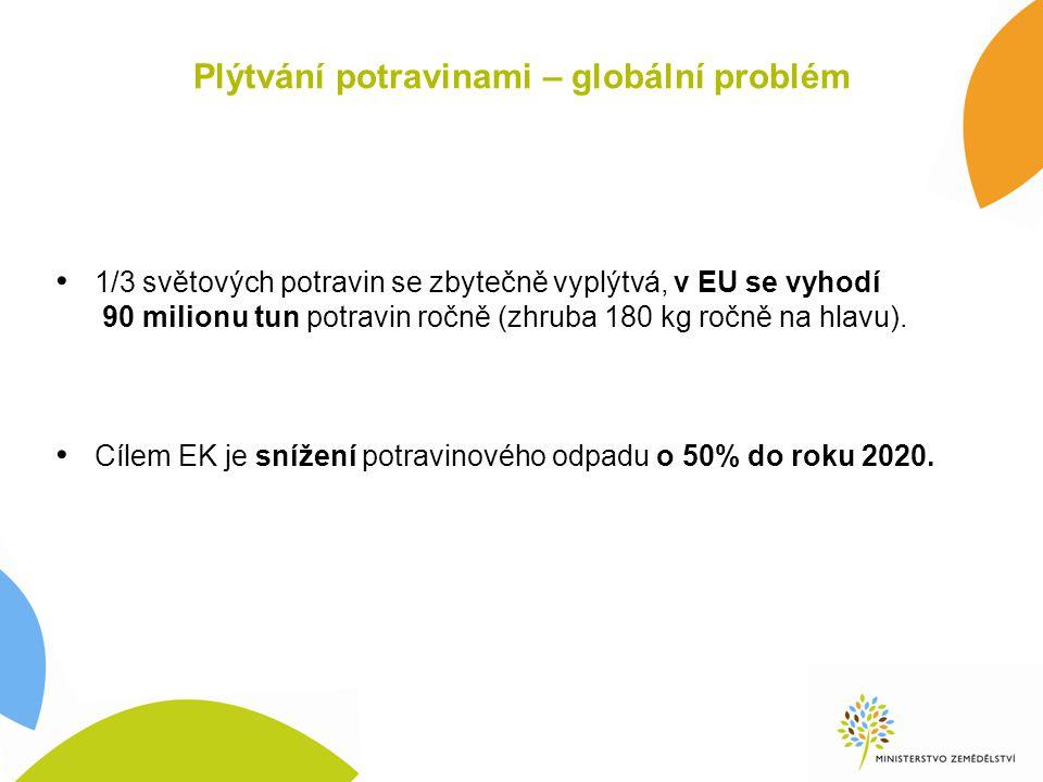 Plýtvání potravinami – globální problém 1/3 světových potravin se zbytečně vyplýtvá, v EU se vyhodí 90 milionu tun potravin ročně (zhruba 180 kg ročně