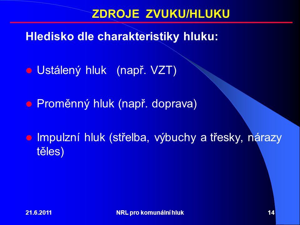21.6.2011NRL pro komunální hluk14 Hledisko dle charakteristiky hluku: Ustálený hluk (např. VZT) Proměnný hluk (např. doprava) Impulzní hluk (střelba,