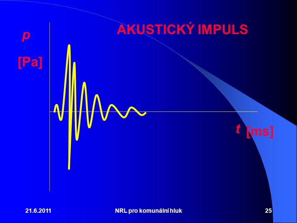 21.6.2011NRL pro komunální hluk25 p t AKUSTICKÝ IMPULS [Pa] [ms]