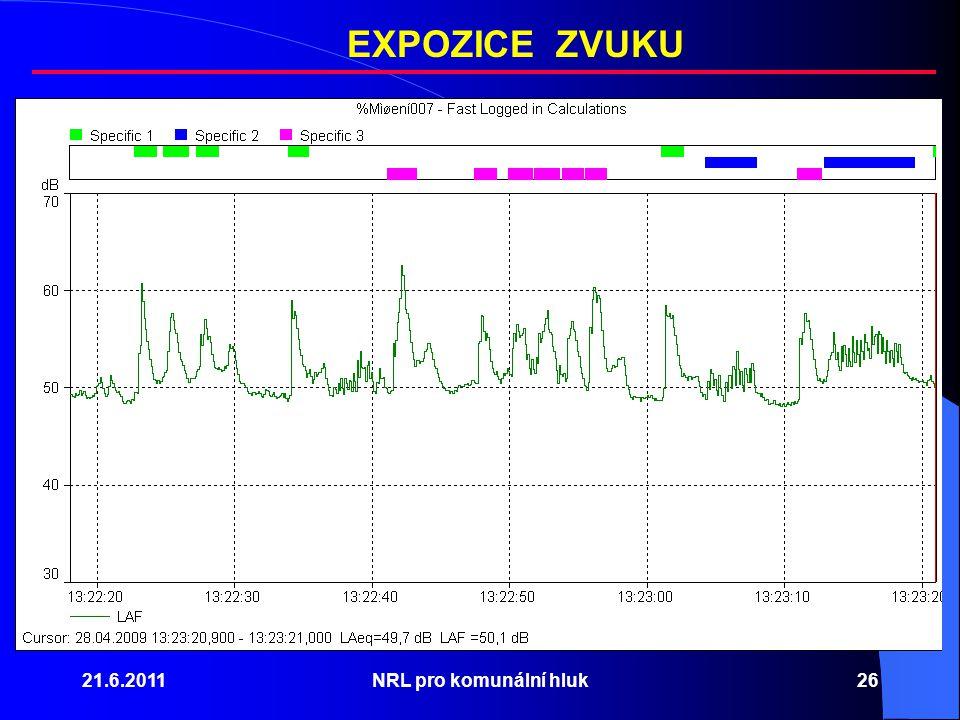 21.6.2011NRL pro komunální hluk26 EXPOZICE ZVUKU