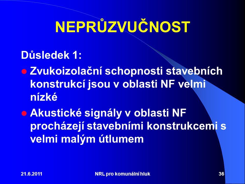 21.6.2011NRL pro komunální hluk36 NEPRŮZVUČNOST Důsledek 1: Zvukoizolační schopnosti stavebních konstrukcí jsou v oblasti NF velmi nízké Akustické signály v oblasti NF procházejí stavebními konstrukcemi s velmi malým útlumem