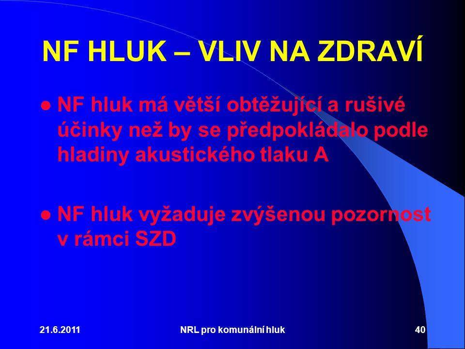 21.6.2011NRL pro komunální hluk40 NF HLUK – VLIV NA ZDRAVÍ NF hluk má větší obtěžující a rušivé účinky než by se předpokládalo podle hladiny akustického tlaku A NF hluk vyžaduje zvýšenou pozornost v rámci SZD