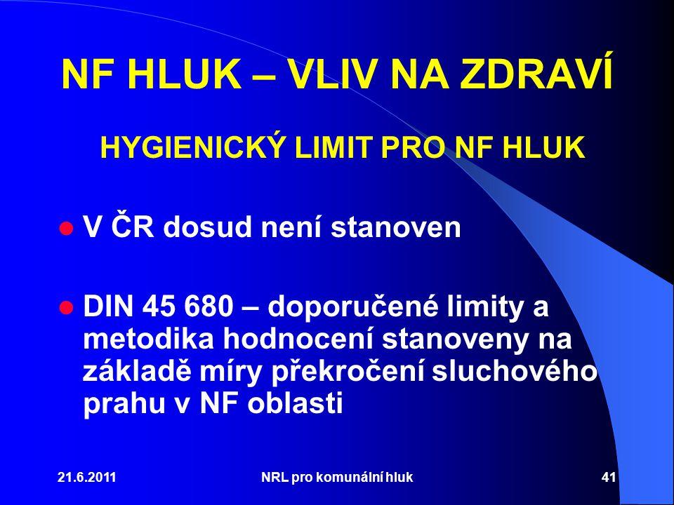 21.6.2011NRL pro komunální hluk41 NF HLUK – VLIV NA ZDRAVÍ HYGIENICKÝ LIMIT PRO NF HLUK V ČR dosud není stanoven DIN 45 680 – doporučené limity a metodika hodnocení stanoveny na základě míry překročení sluchového prahu v NF oblasti