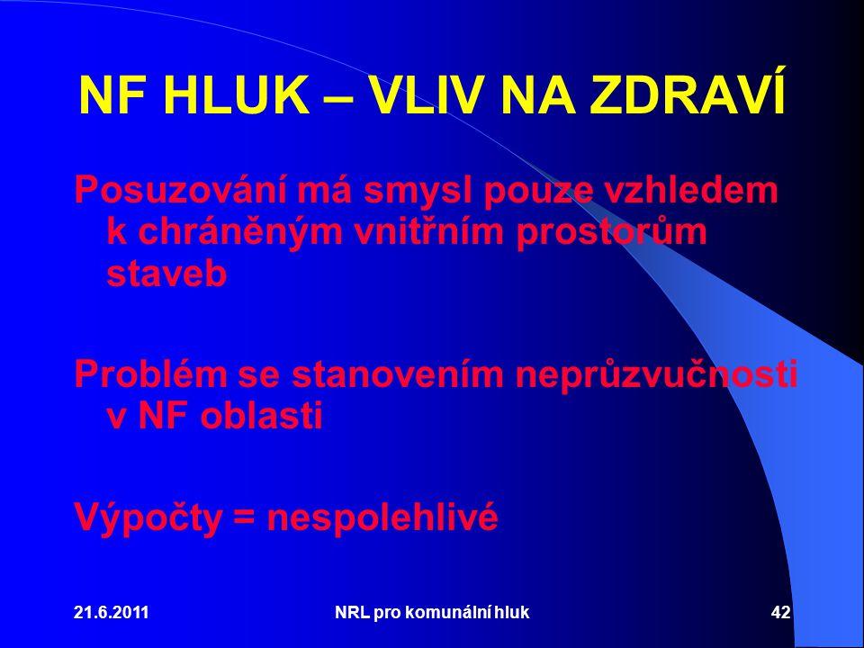 21.6.2011NRL pro komunální hluk42 NF HLUK – VLIV NA ZDRAVÍ Posuzování má smysl pouze vzhledem k chráněným vnitřním prostorům staveb Problém se stanovením neprůzvučnosti v NF oblasti Výpočty = nespolehlivé