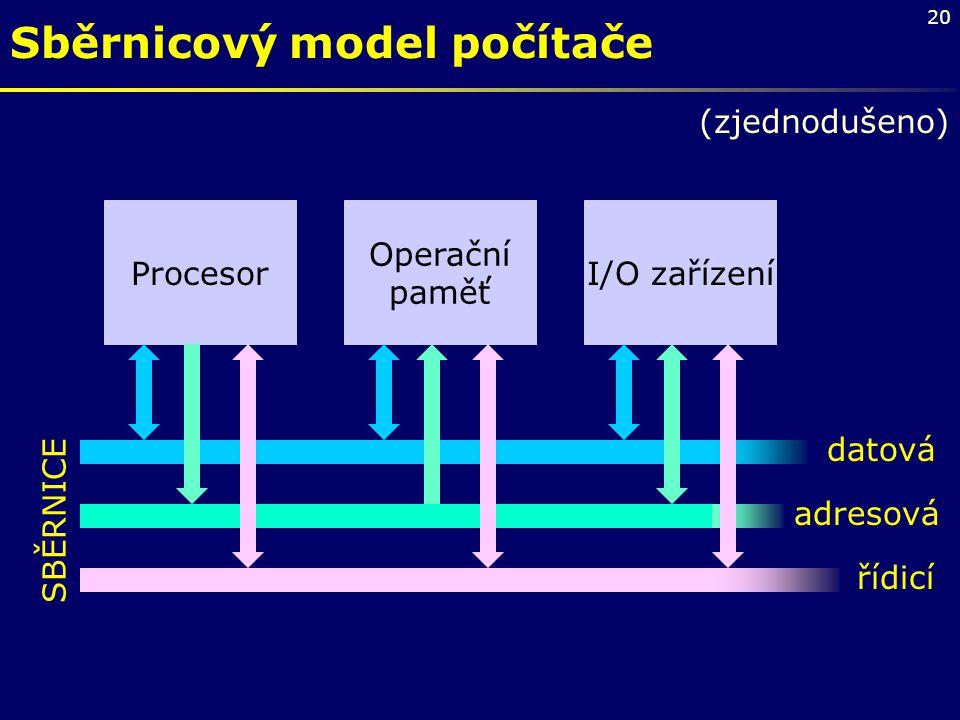 20 Sběrnicový model počítače datová řídicí adresová Procesor Operační paměť I/O zařízení SBĚRNICE (zjednodušeno)