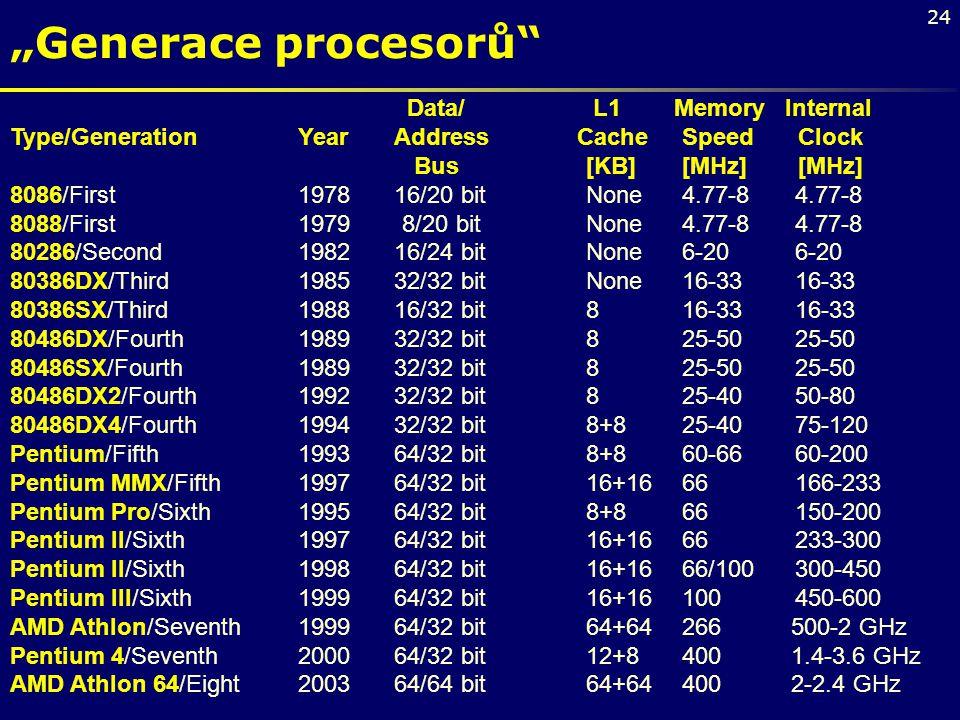 "24 ""Generace procesorů"" Data/ L1 Memory Internal Type/Generation Year Address CacheSpeed Clock Bus[KB][MHz] [MHz] 8086/First 197816/20 bitNone4.77-8 4"