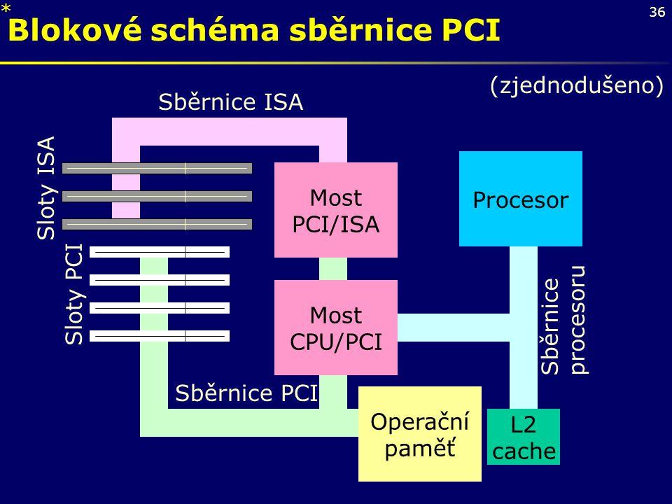36 Blokové schéma sběrnice PCI Procesor L2 cache Most PCI/ISA Operační paměť Sběrnice ISA Sběrnice procesoru (zjednodušeno) Most CPU/PCI Sloty ISA Slo