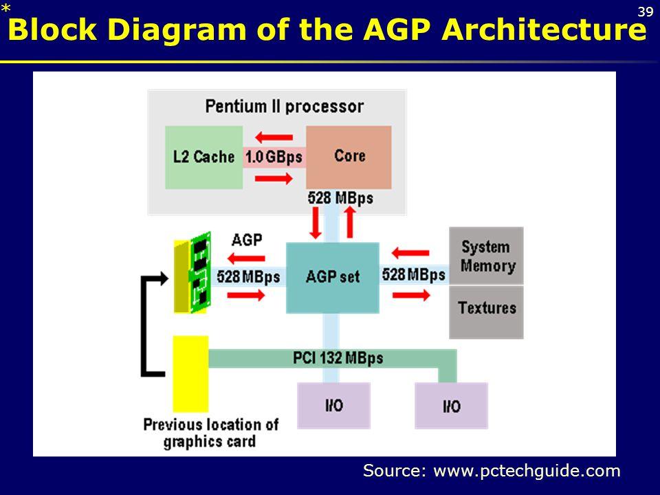 39 Block Diagram of the AGP Architecture Source: www.pctechguide.com *