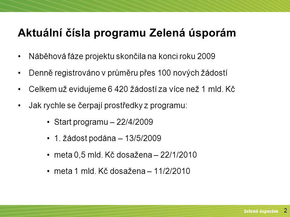 2 Aktuální čísla programu Zelená úsporám Náběhová fáze projektu skončila na konci roku 2009 Denně registrováno v průměru přes 100 nových žádostí Celkem už evidujeme 6 420 žádostí za více než 1 mld.